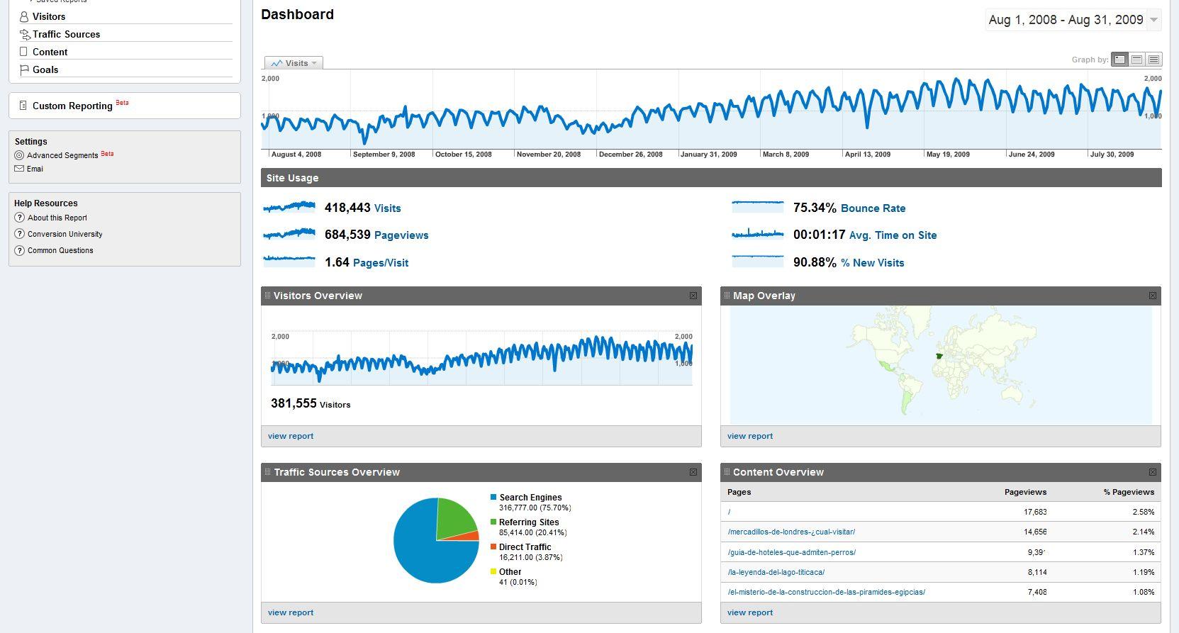 Resumen de Google Analytics en 3viajes.com