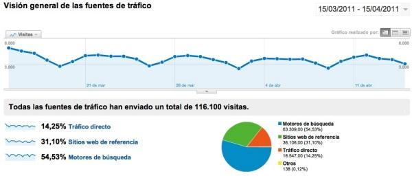 3viajesaldia origen de visitas según Google Analytics, Marzo 2011