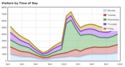 Horas de visitas al blog durante el día