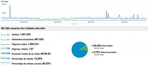 Estadísticas del blog en el último año