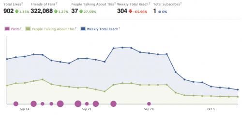 Captura de nuestras visitas y seguidores en el Facebook de 3viajes