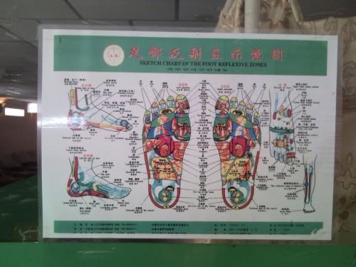 Reflexología para los pies