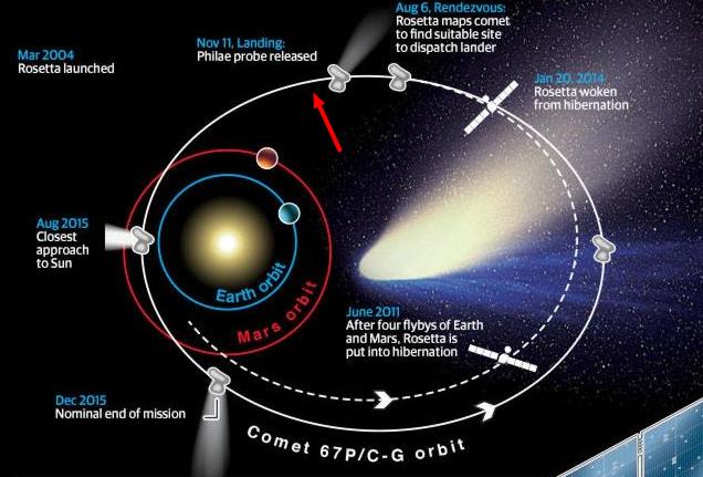Fases de la Misión Rosetta